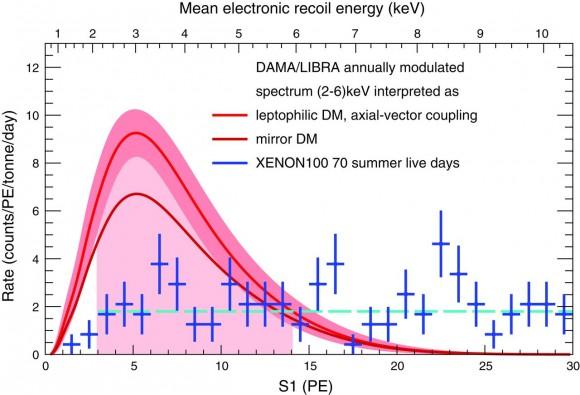 Dibujo20150820 Contrasting XENON100 data with DAMA-LIBRA - science mag