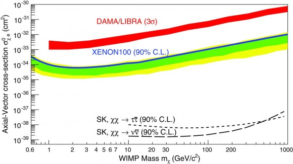 Dibujo20150820 Parameter space for WIMPs coupling to electrons through axial-vector interactions - xenon100 - science mag