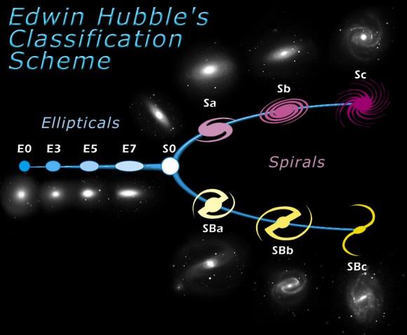 Dibujo20150823 Hubble Tuning Fork - hubble - battaner