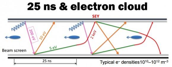 Dibujo20150823 electron cloud - mike lamont - lhc run 2 - lepton photon 2015