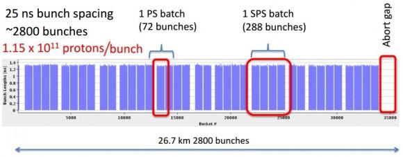 Dibujo20150823 goal 2800 bunches 25 ns 2015 - mike lamont - lhc run 2 - lepton photon 2015