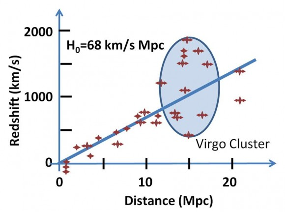 Dibujo20150823 redshift velocities - hubble law - wikipedia commons - kepler - hubble - battaner