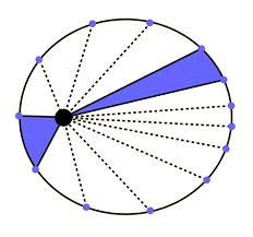Dibujo20150823 second law - kepler - hubble - battaner