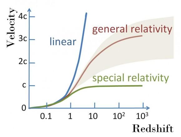 Dibujo20150823 velocitiy redshift - wikipedia commons - kepler - hubble - battaner
