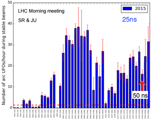 Dibujo20150824 number arc ufos per hour - 2015 lhc 25 ns fills - lhc cern
