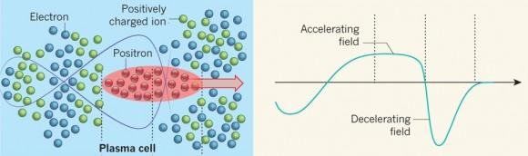 Dibujo20150827 positron acceleration - nature com