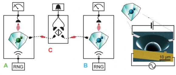 Dibujo20150828 diamond qubit - Bell test setup - Delft University