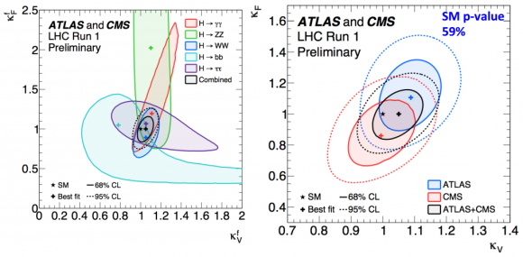 Dibujo20150901 couplings higgs - atlas cms lhc cern