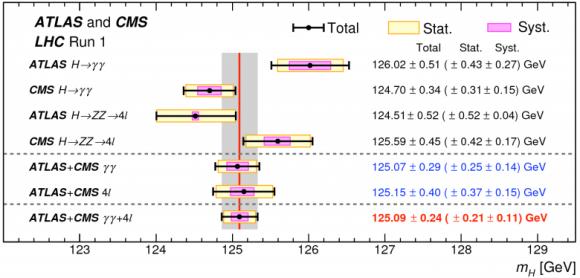 Dibujo20150901 higgs mass combination - atlas cms lhc cern