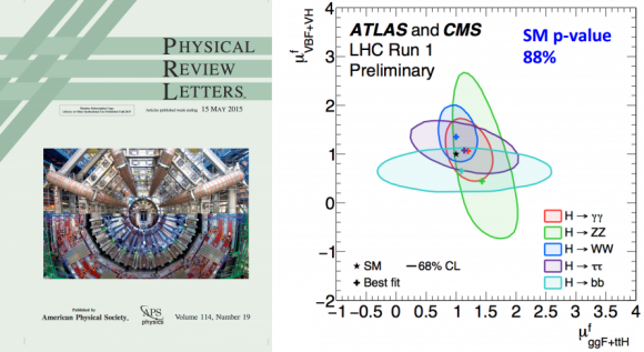 Dibujo20150901 prl cover higgs cms atlas - higgs coupling summary - atlas cms lhc cern