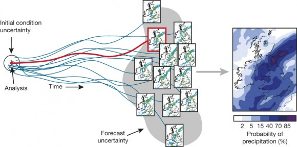 Dibujo20150903 Schematic diagram of 36-h ensemble forecasts over the UK - nature14956-f3