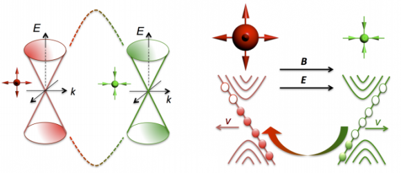 Dibujo20150904 two weyl cones - b-e transition dirac to weyl