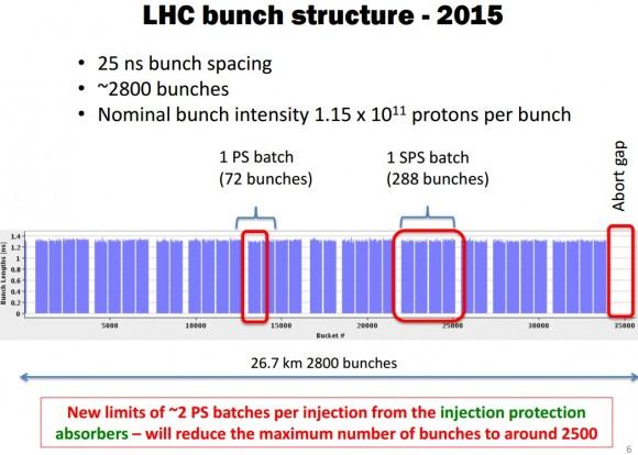 Dibujo20150905 lhc bunch structure - 2015 - lhc cern