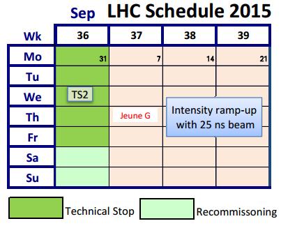Dibujo20150905 lhc schedule september 2015 - lhc cern