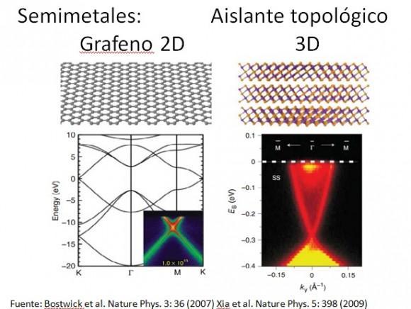 Dibujo20150910 slide 2 - naukas 2015 - superredes grafeno - semimetales de weyl