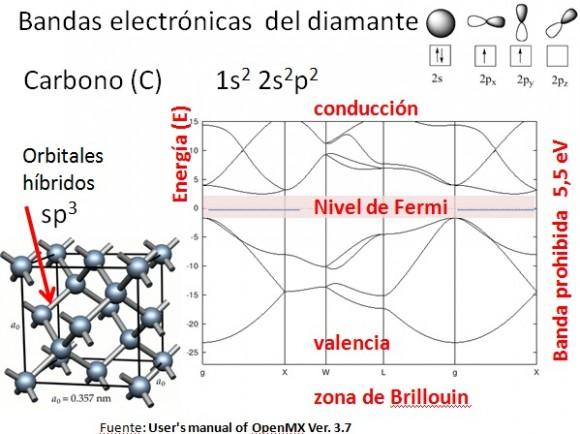 Dibujo20150910 slide 5 - naukas 2015 - superredes grafeno - semimetales de weyl
