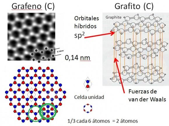 Dibujo20150910 slide 6 - naukas 2015 - superredes grafeno - semimetales de weyl