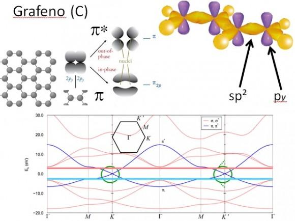 Dibujo20150910 slide 7 - naukas 2015 - superredes grafeno - semimetales de weyl