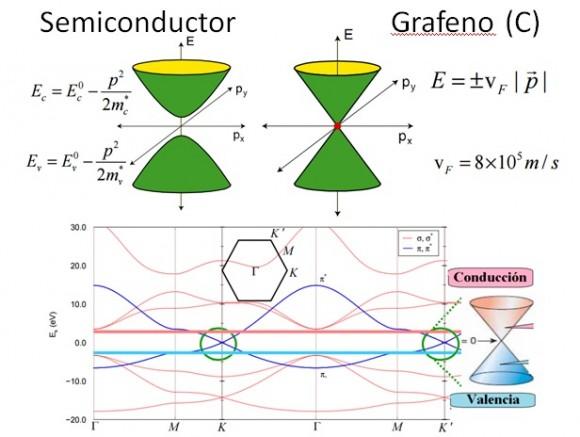 Dibujo20150910 slide 8 - naukas 2015 - superredes grafeno - semimetales de weyl