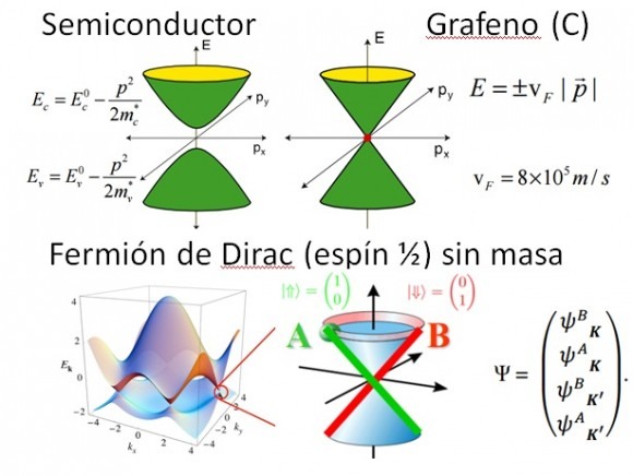 Dibujo20150910 slide 9 - naukas 2015 - superredes grafeno - semimetales de weyl