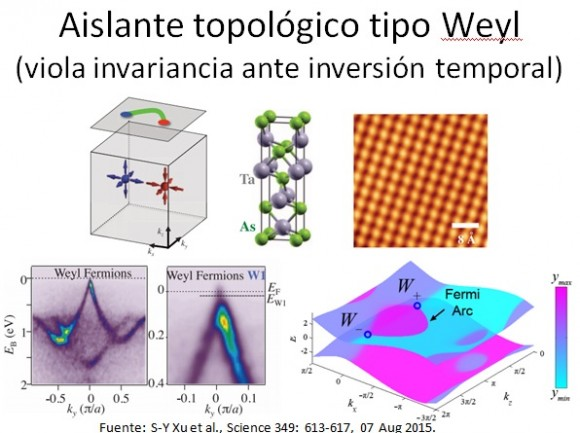 Dibujo20150910 slide C - naukas 2015 - superredes grafeno - semimetales de weyl