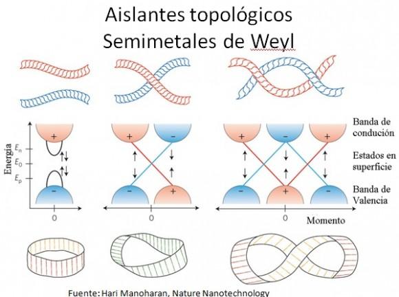 Dibujo20150910 slide E - naukas 2015 - superredes grafeno - semimetales de weyl