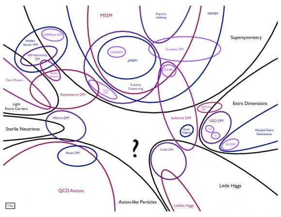 Dibujo20150916 dark matter candidates -  T Tait