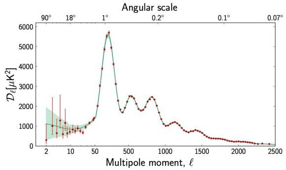 Dibujo20150916 planck cmb multipole spectrum - esa planck