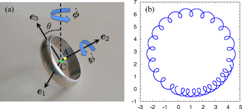 Dibujo20150922 geometry wedding ring spun on horizontal table - physical review e - aps org
