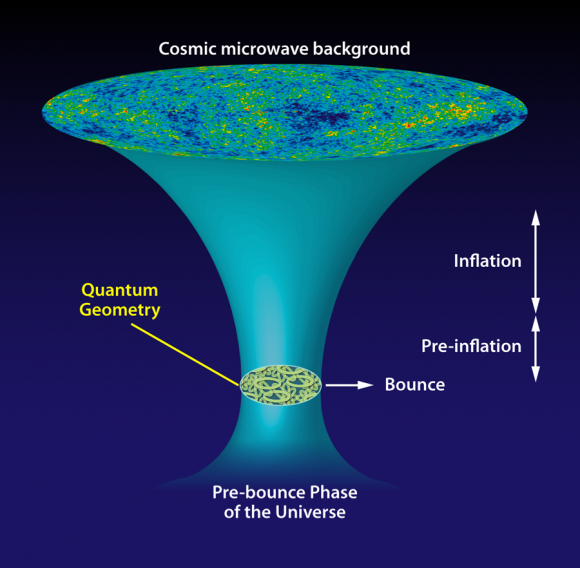 Dibujo20150922 quantum loop cosmology - gravedad cuantica lazos - gambini-pullin - reverte