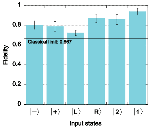 Dibujo20150927 fidelity over classical limit - input states - nist - osa