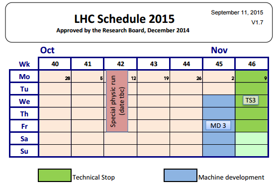 Dibujo20150928 lhc schedule 2015 - october
