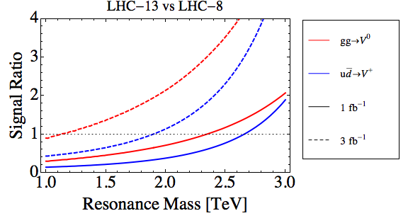 Dibujo20150928 lhc13 vs lhc08 resonance mass - resonaances blogspot com