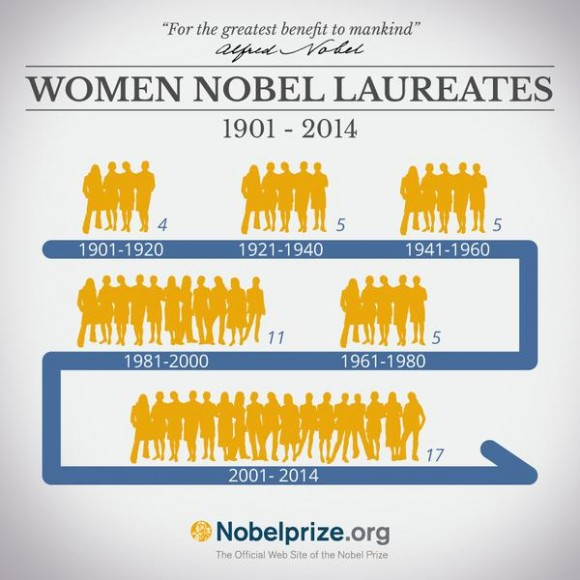 Dibujo20150930 NobelFacts NobelPrize awarded women 47 times between 1901 and 2014