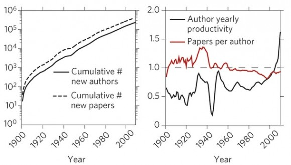 Dibujo20151015 cumulative authors and papers - nphys3494-f1
