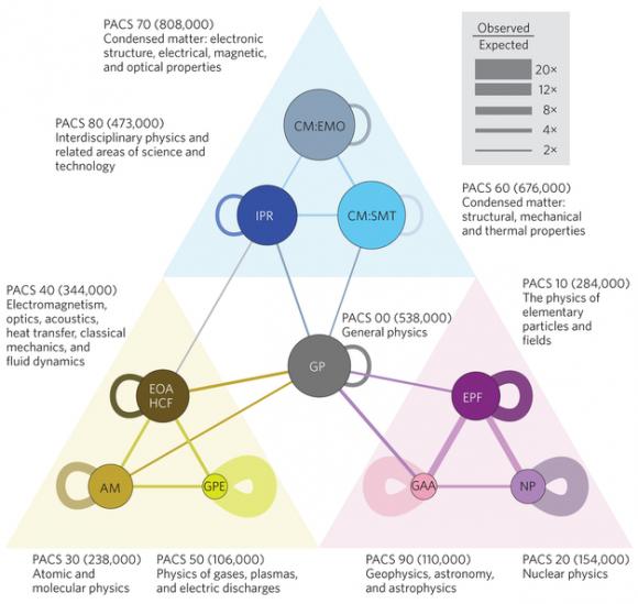 Dibujo20151015 pacs classification physics - nphys3494-f3