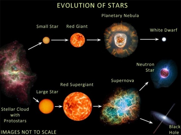 Dibujo20151020 evolution of stars from gas to black holes pinterest com