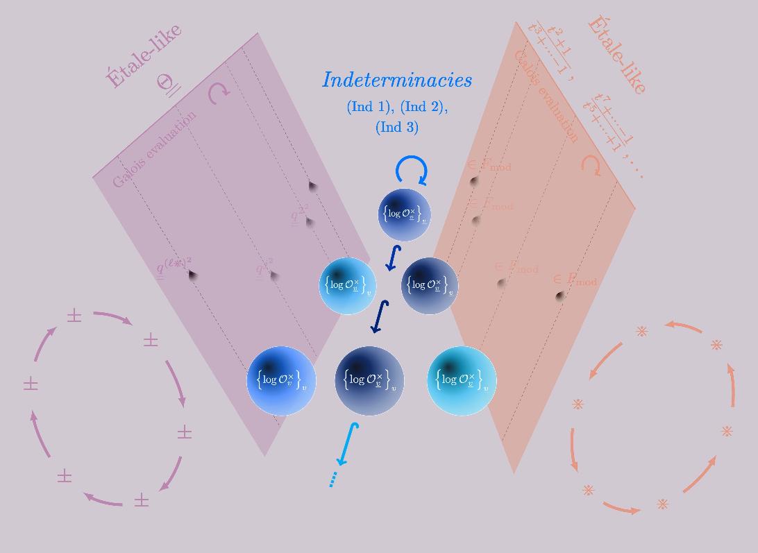 Dibujo20151020 mochizuki proof abc conjecture - La Ciencia de la