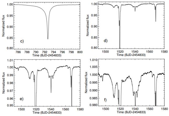 Dibujo20151026 d800 d1500 dips KIC 8462852 Kepler observations