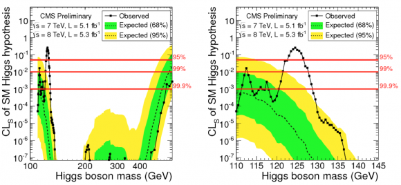 Dibujo20151030 cms higgs exclusion plot lhc cern