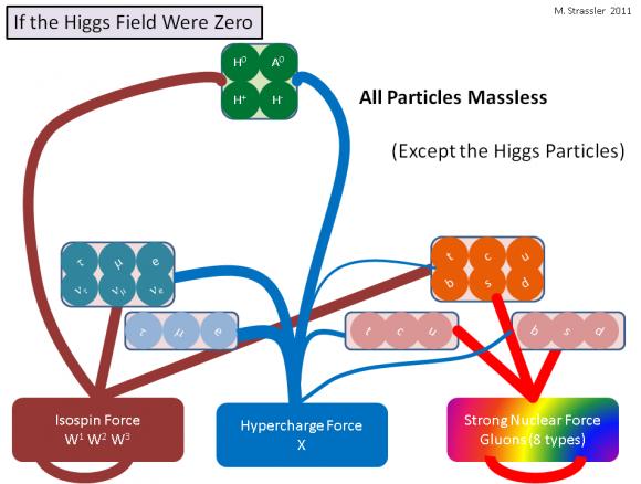Dibujo20151030 if higgs were zero matt strassler 2011