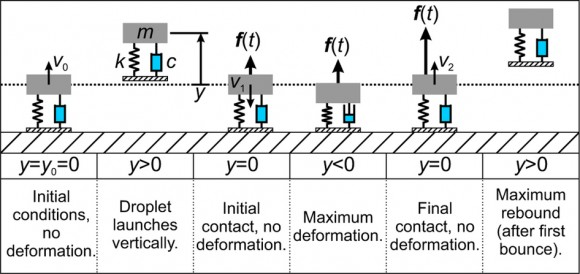 Dibujo20151105 Schematic idealizing the droplet trampolining phenomenon as a hybrid MSD projectile system nature15738-sf1