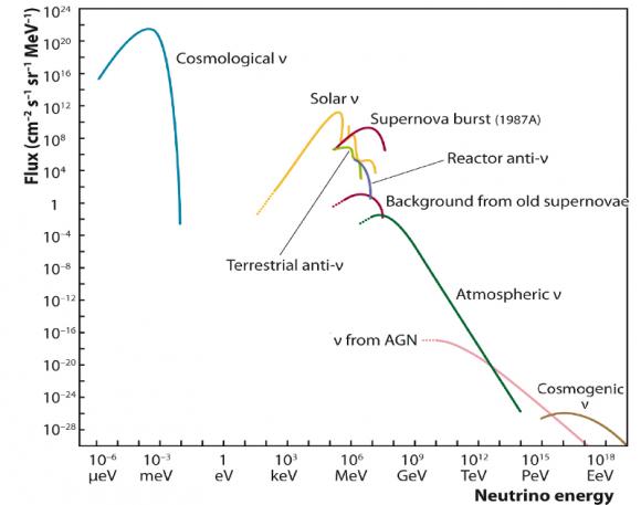 Dibujo20151108 neutrino energy IceCube collaboration NSF University of Wisconsin