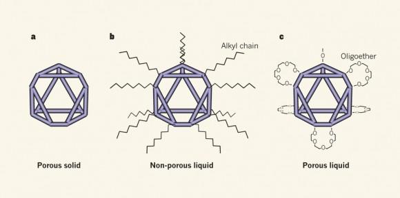 Dibujo20151111 How to make permanently porous liquids 527174a-f1