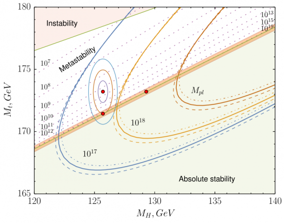 Dibujo20151111 Phase diagram vacuum stability metastability and instability in MH and Mt contours phys rev lett