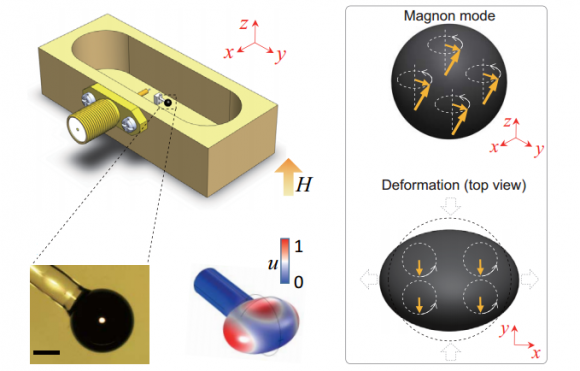 Dibujo20151113 Device schematic and measurement setup cavity magnomechanics arxiv org