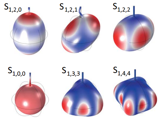 Dibujo20151113 Simulated displacement profiles of the low order phonon modes in the YIG sphere cavity magnomechanics arxiv org