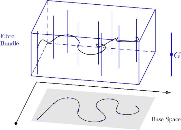 Dibujo20151117 gauge theory of gravitation espacio-tiempo cuantico arturo quirantes