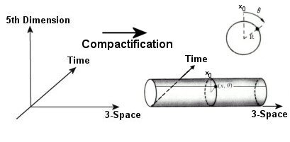 Dibujo20151117kaluza klein espacio-tiempo cuantico arturo quirantes