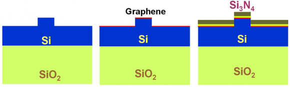 Dibujo20151118 silicon ridge waveguide with a width of 1.5 μm and an etching thickness of 0.4 μm. (b) A monolayer graphene is layered on the silicon ridge waveguide